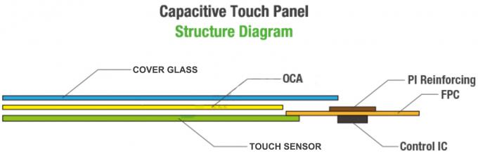 Thin I2C Interface 5.0 inch 800 x 480 Multipoint Capacitive Touch Panel Screen